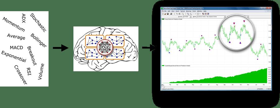 Neuroshell forex system